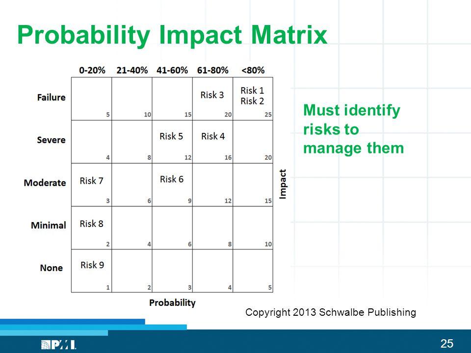 25 Probability Impact Matrix Must identify risks to manage them Copyright 2013 Schwalbe Publishing