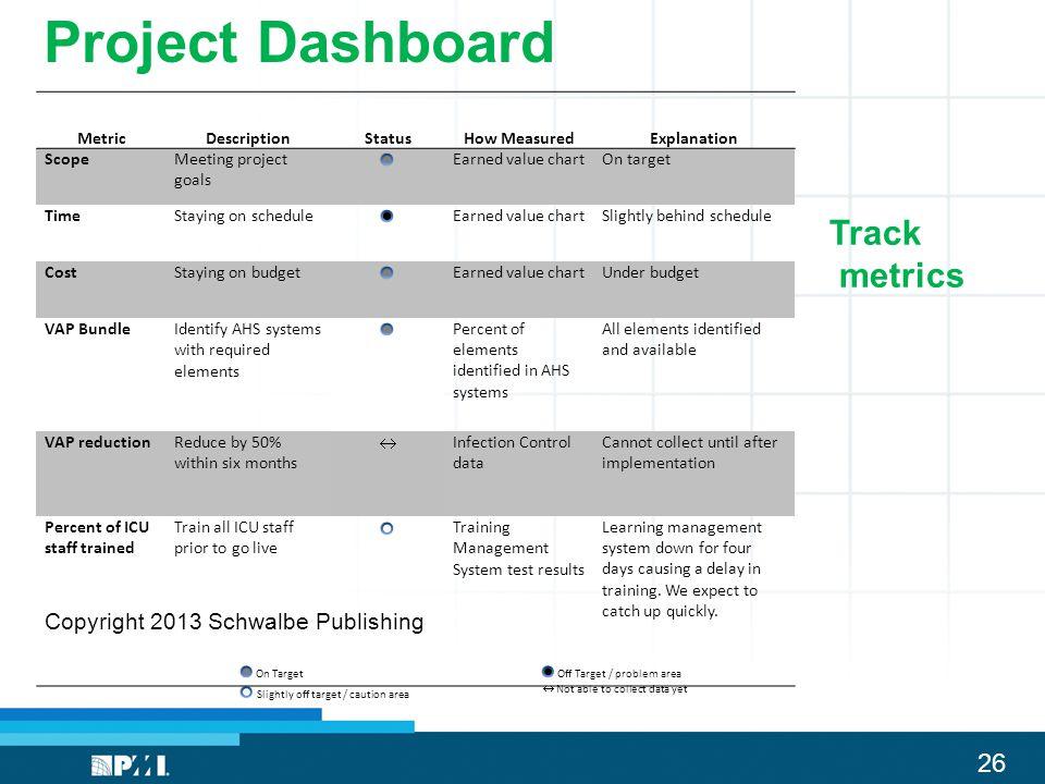 26 Project Dashboard MetricDescriptionStatusHow MeasuredExplanation ScopeMeeting project goals Earned value chartOn target TimeStaying on scheduleEarn