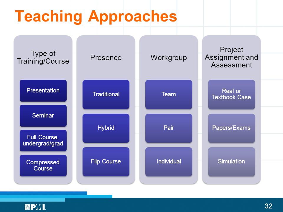 32 Teaching Approaches Type of Training/Course PresentationSeminar Full Course, undergrad/grad Compressed Course Presence TraditionalHybridFlip Course