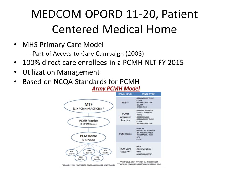 MEDCOM OPORD 11-20, Patient Centered Medical Home MHS Primary Care Model – Part of Access to Care Campaign (2008) 100% direct care enrollees in a PCMH