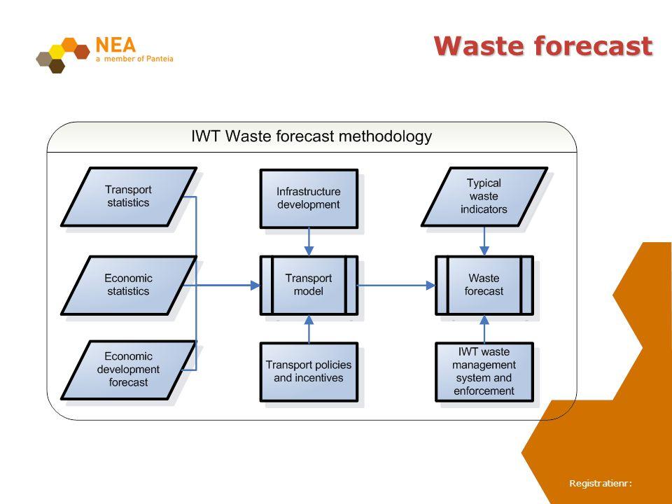 Waste forecast