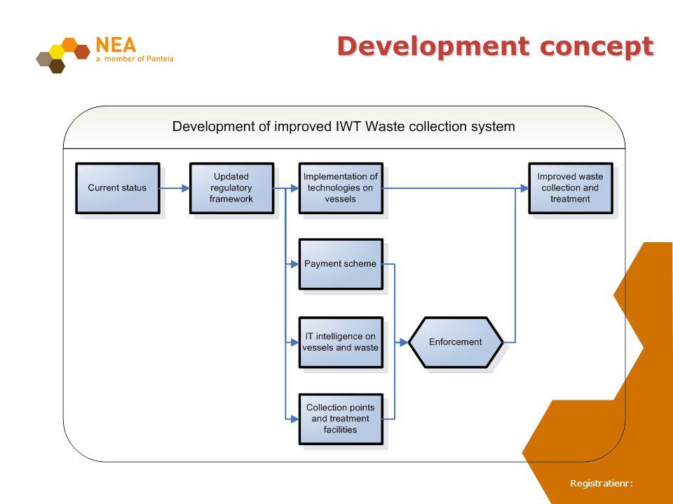 Registratienr: Development concept