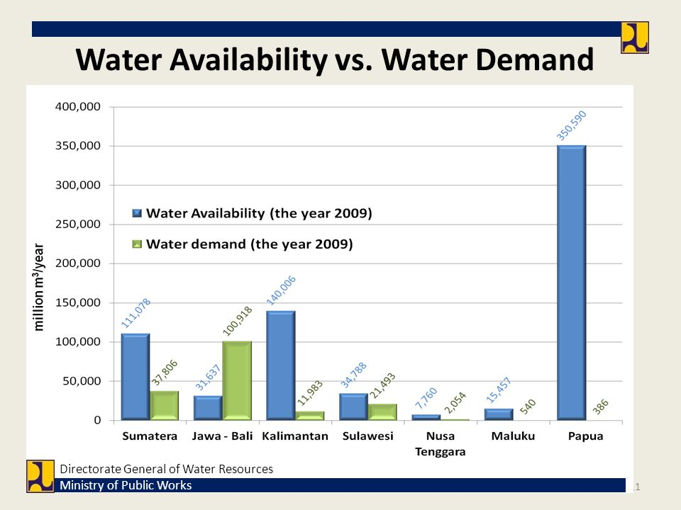 Water Availability vs. Water Demand 11 Directorate General of Water Resources Ministry of Public Works
