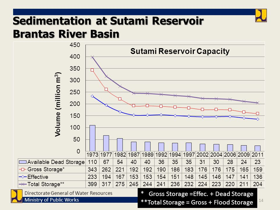 Directorate General of Water Resources Ministry of Public Works Sedimentation at Sutami Reservoir Brantas River Basin * Gross Storage =Effec. + Dead S