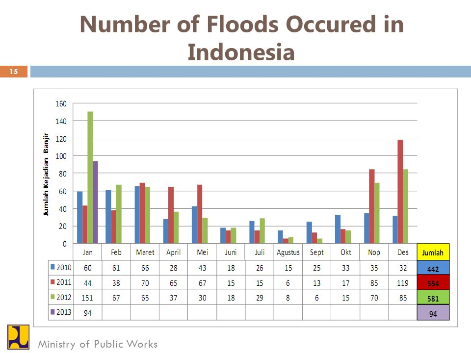 Number of Floods Occured in Indonesia Ministry of Public Works 15