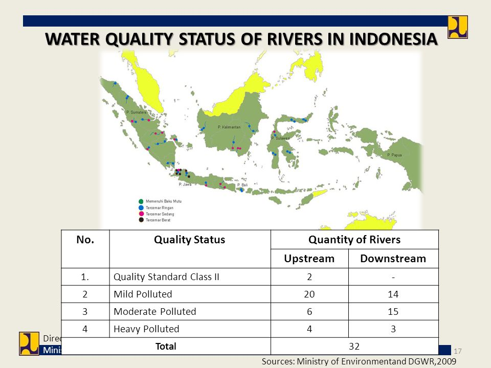 17 Sources: Ministry of Environmentand DGWR,2009 Directorate General of Water Resources Ministry of Public Works WATER QUALITY STATUS OF RIVERS IN IND
