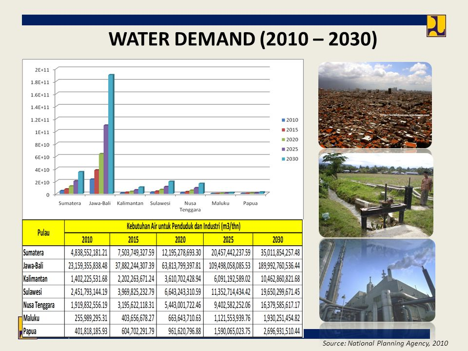 Directorate General of Water Resources Ministry of Public Works WATER DEMAND (2010 – 2030) Source: National Planning Agency, 2010