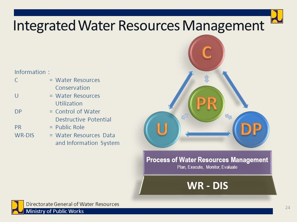 Information : C= Water Resources Conservation U = Water Resources Utilization DP = Control of Water Destructive Potential PR= Public Role WR-DIS = Wat