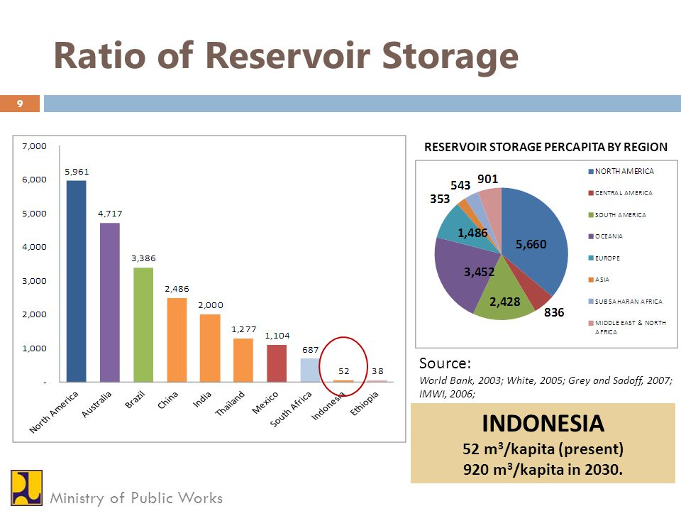 Ratio of Reservoir Storage 9 Ministry of Public Works RESERVOIR STORAGE PERCAPITA BY REGION Source: World Bank, 2003; White, 2005; Grey and Sadoff, 20