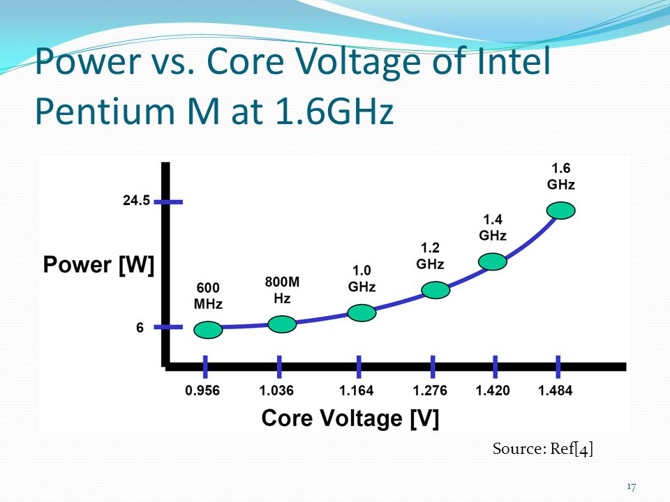 Power vs. Core Voltage of Intel Pentium M at 1.6GHz 17 Source: Ref[4]