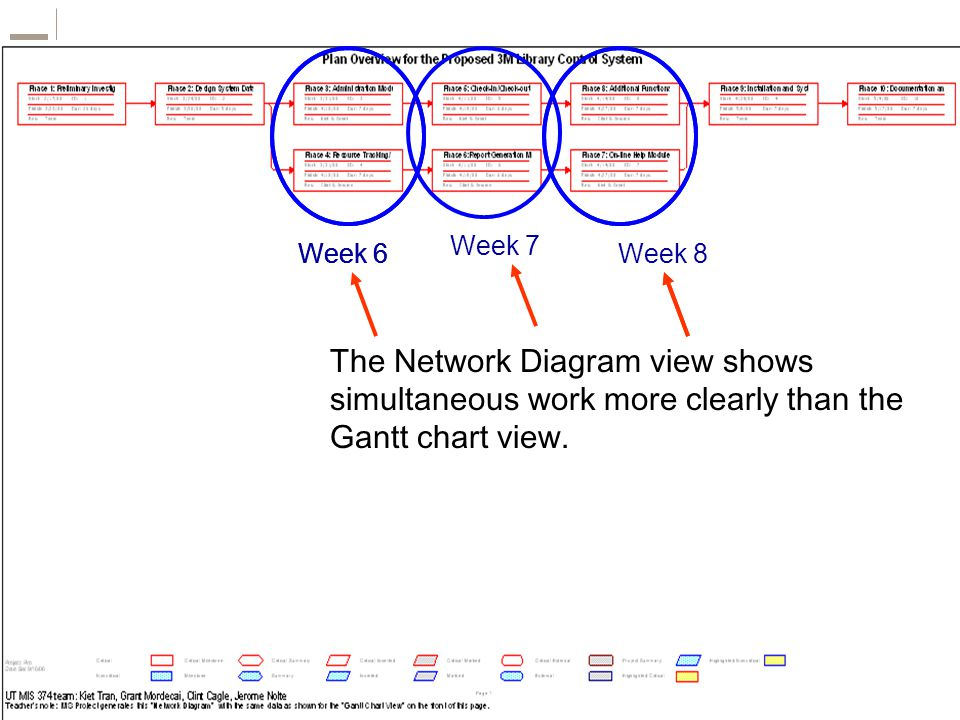 The Network Diagram view shows simultaneous work more clearly than the Gantt chart view.