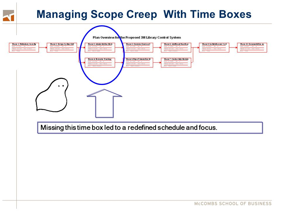 Managing Scope Creep With Time Boxes Missing this time box led to a redefined schedule and focus.