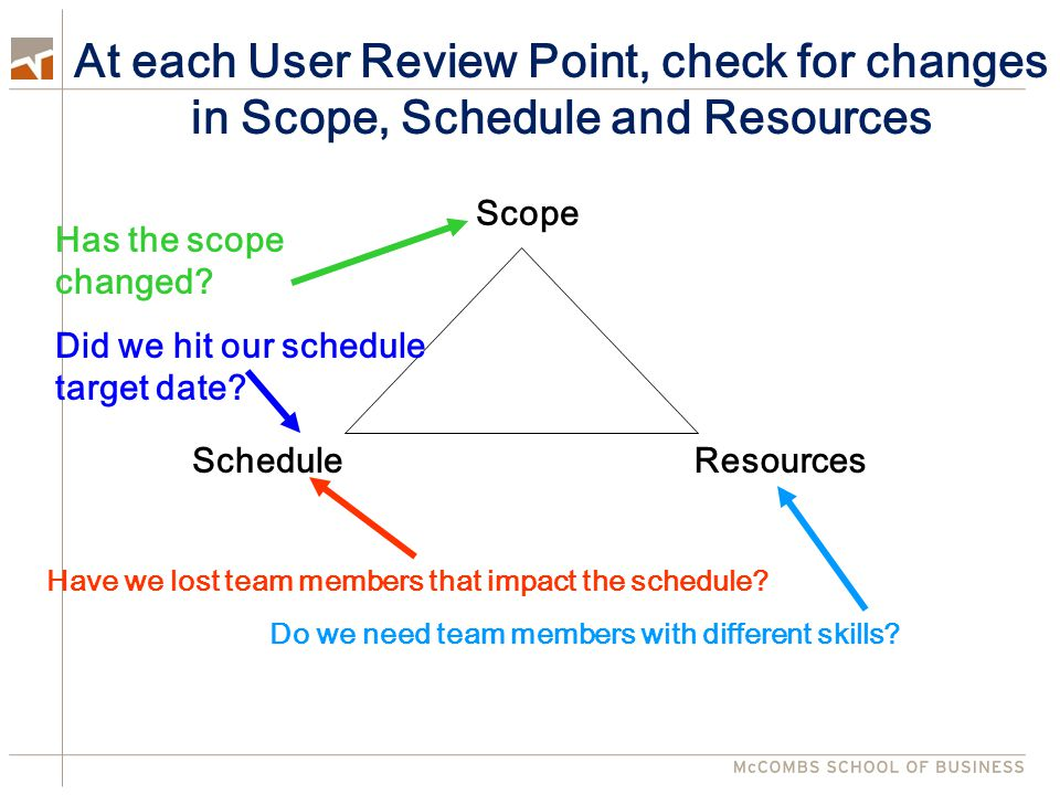 At each User Review Point, check for changes in Scope, Schedule and Resources Scope ScheduleResources Have we lost team members that impact the schedule.