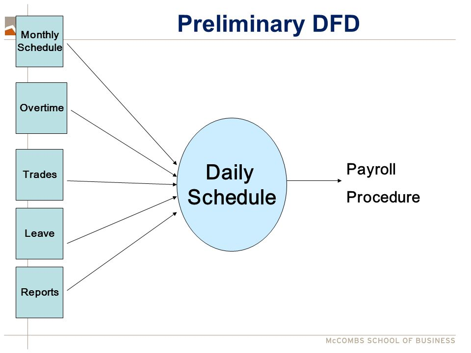 Monthly Schedule Overtime Trades Leave Reports Payroll Procedure Daily Schedule Preliminary DFD