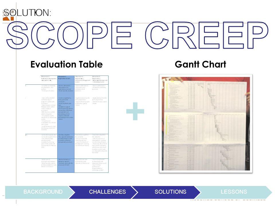 BACKGROUNDCHALLENGESSOLUTIONSLESSONS Evaluation TableGantt Chart +