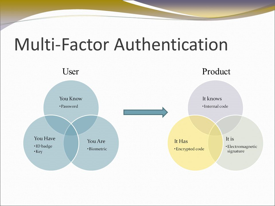 Multi-Factor Authentication UserProduct