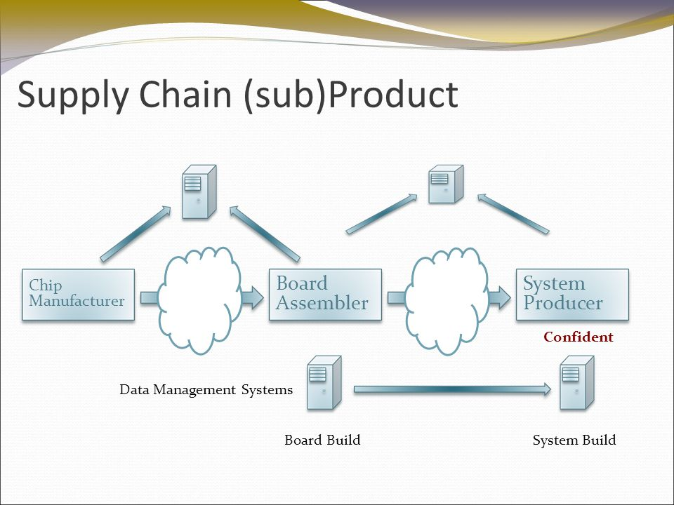 Supply Chain (sub)Product Chip Manufacturer Board Assembler System Producer Data Management Systems Board BuildSystem Build Confident