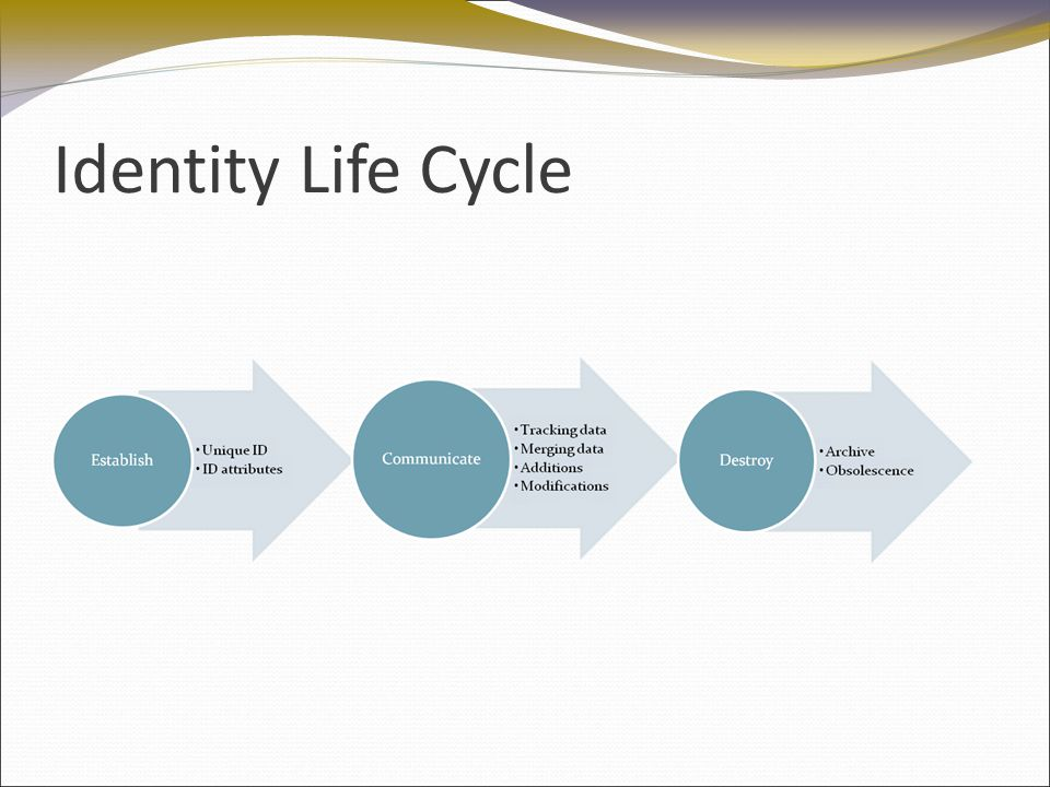 Identity Life Cycle