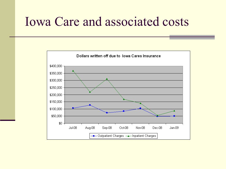Iowa Care and associated costs