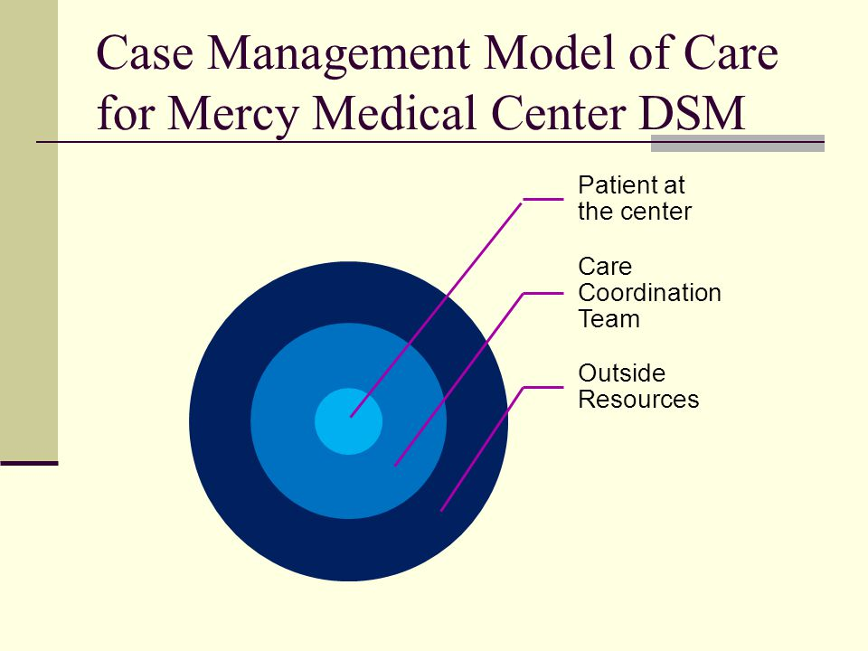 Case Management Model of Care for Mercy Medical Center DSM Patient at the center Care Coordination Team Outside Resources