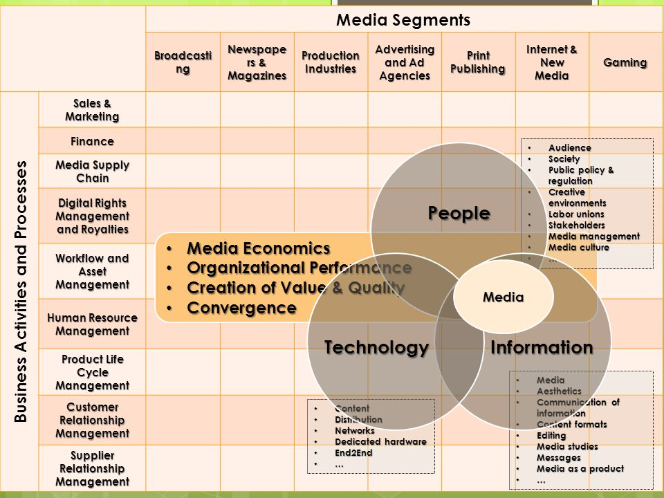 Two Approaches & Viewpoints AND Media AND Business Information Management IN Media IN Business Information Management