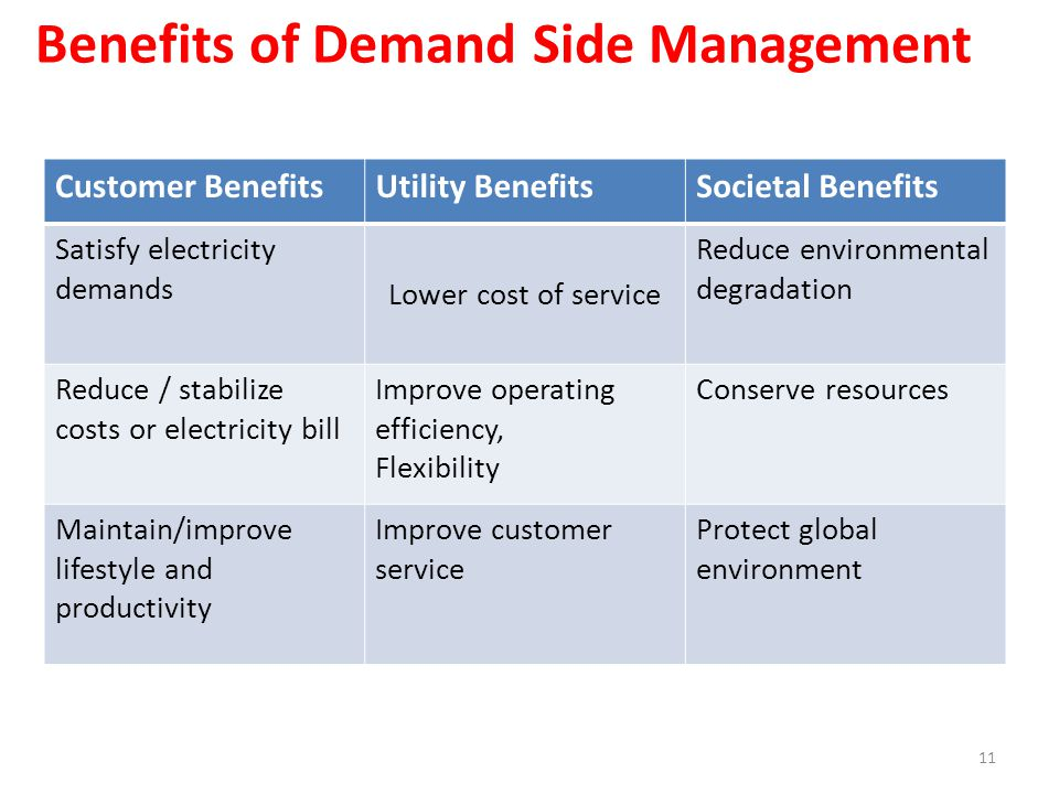 Benefits of Demand Side Management Customer BenefitsUtility BenefitsSocietal Benefits Satisfy electricity demands Lower cost of service Reduce environmental degradation Reduce / stabilize costs or electricity bill Improve operating efficiency, Flexibility Conserve resources Maintain/improve lifestyle and productivity Improve customer service Protect global environment 11
