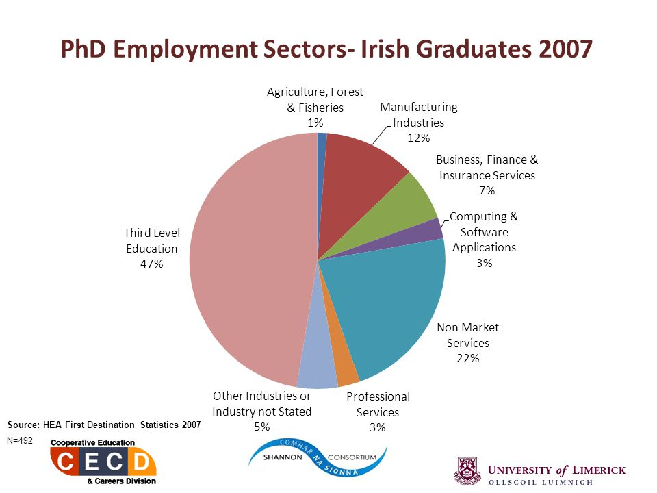 PhD Employment Sectors- Irish Graduates 2007 Source: HEA First Destination Statistics 2007 N=492