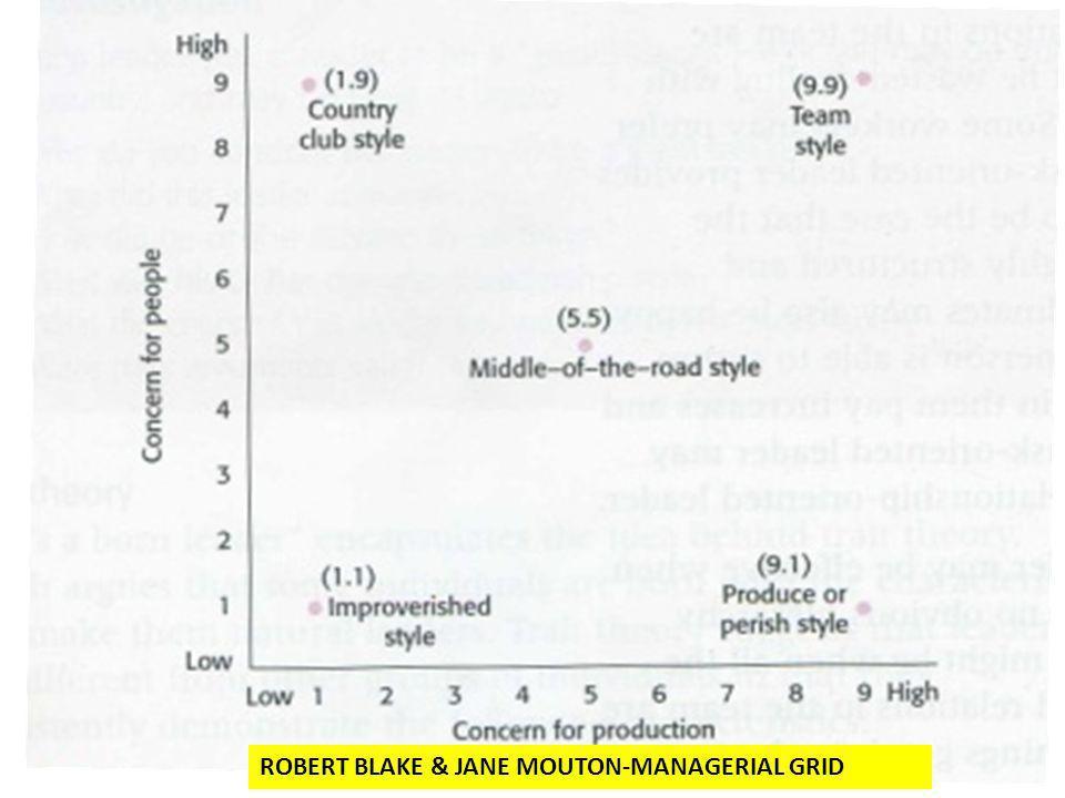ROBERT BLAKE & JANE MOUTON-MANAGERIAL GRID