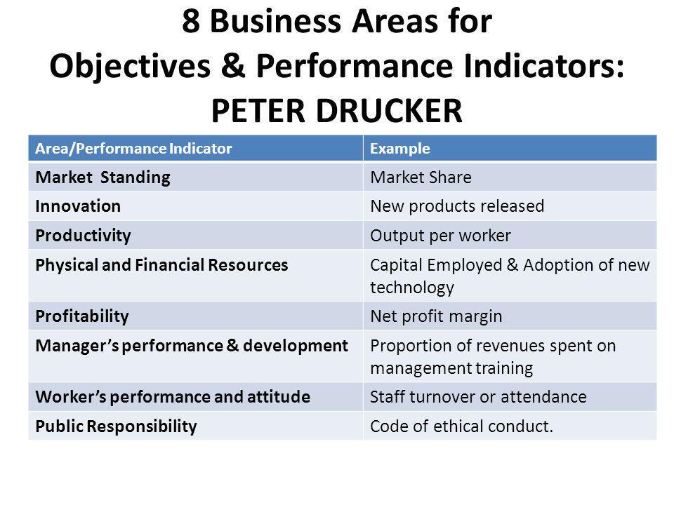 8 Business Areas for Objectives & Performance Indicators: PETER DRUCKER Area/Performance IndicatorExample Market StandingMarket Share InnovationNew pr