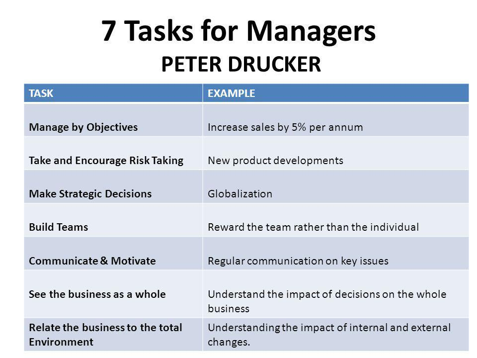 7 Tasks for Managers PETER DRUCKER TASKEXAMPLE Manage by ObjectivesIncrease sales by 5% per annum Take and Encourage Risk TakingNew product developmen