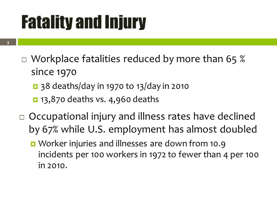 Fatality and Injury 3 Workplace fatalities reduced by more than 65 % since 1970 38 deaths/day in 1970 to 13/day in 2010 13,870 deaths vs.