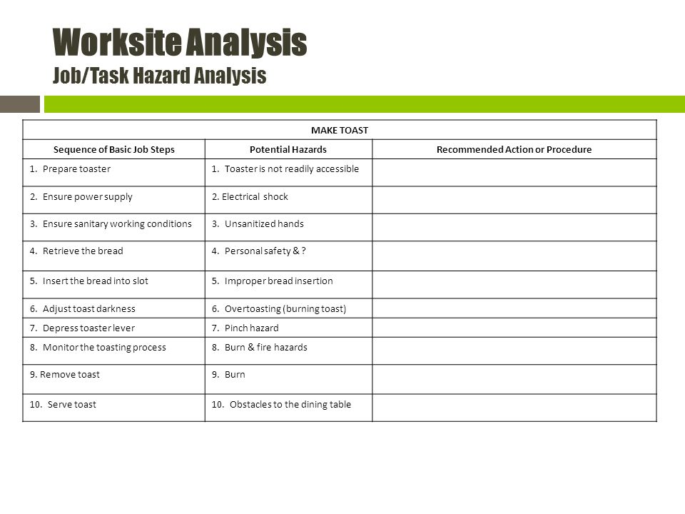 Worksite Analysis Job/Task Hazard Analysis MAKE TOAST Sequence of Basic Job StepsPotential HazardsRecommended Action or Procedure 1.