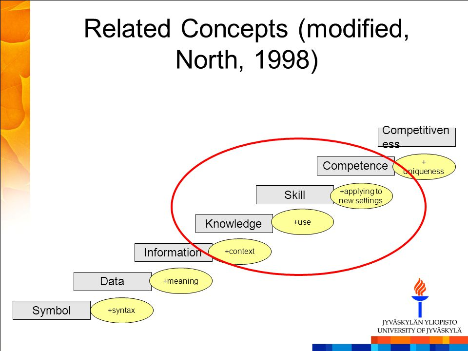 Related Concepts (modified, North, 1998) Symbol Data Information Knowledge Skill Competence Competitiven ess +syntax +meaning +applying to new setting