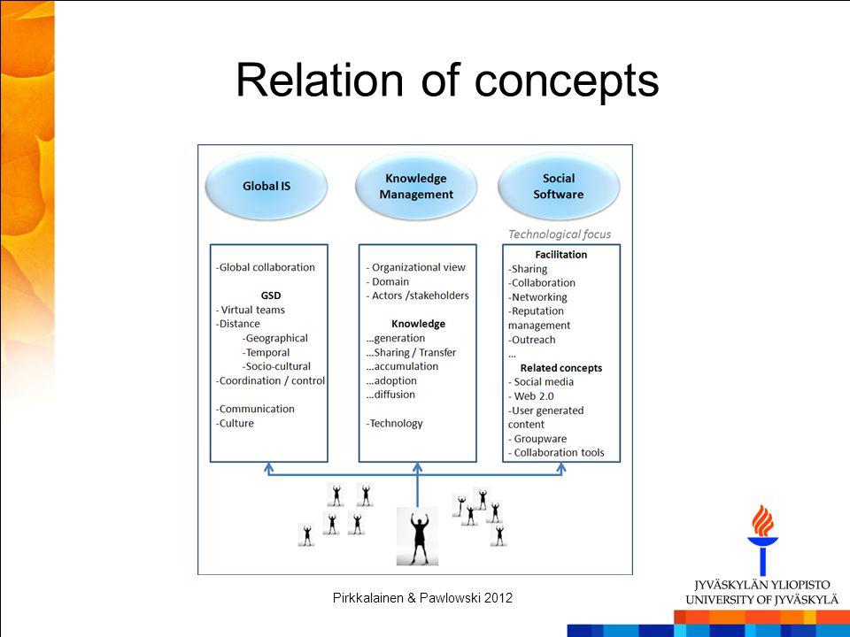 Relation of concepts Pirkkalainen & Pawlowski 2012