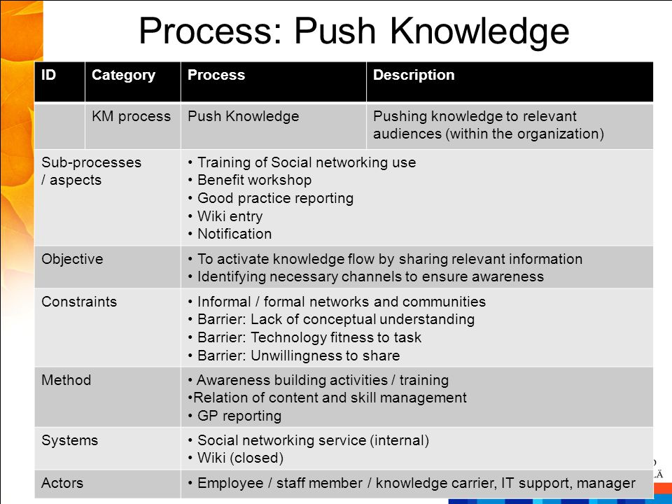 Process: Push Knowledge IDCategoryProcessDescription KM processPush KnowledgePushing knowledge to relevant audiences (within the organization) Sub-pro