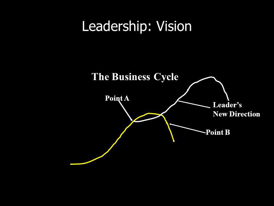 Leadership: Vision Point A Point B The Business Cycle Leaders New Direction