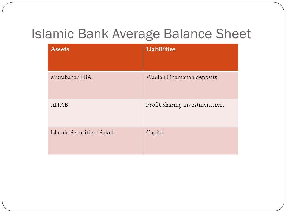 Islamic Bank Average Balance Sheet AssetsLiabilities Murabaha/BBAWadiah Dhamanah deposits AITABProfit Sharing Investment Acct Islamic Securities/SukukCapital