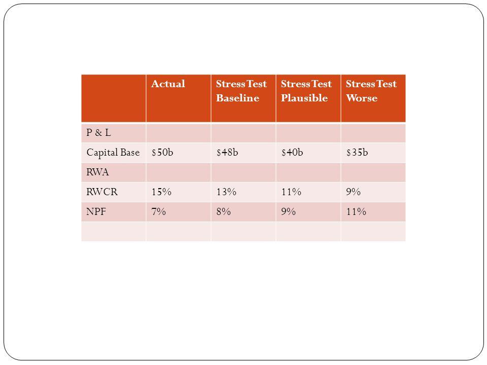 ActualStress Test Baseline Stress Test Plausible Stress Test Worse P & L Capital Base$50b$48b$40b$35b RWA RWCR15%13%11%9% NPF7%8%9%11%