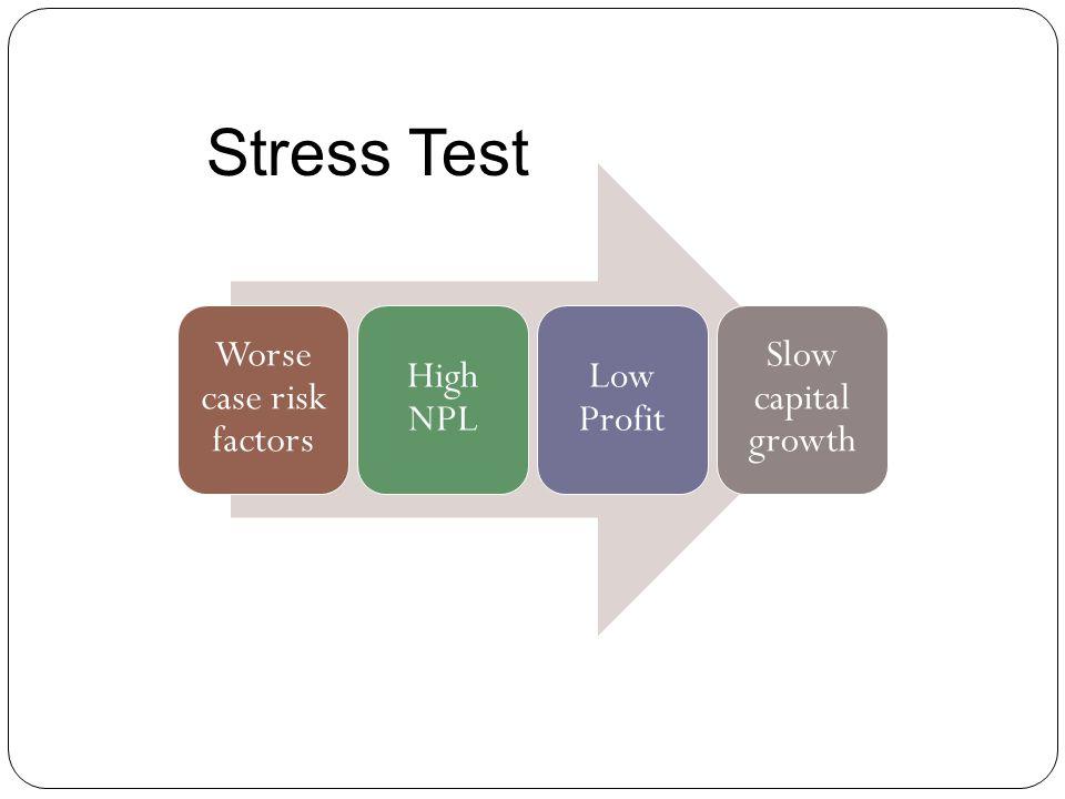 Worse case risk factors High NPL Low Profit Slow capital growth Stress Test