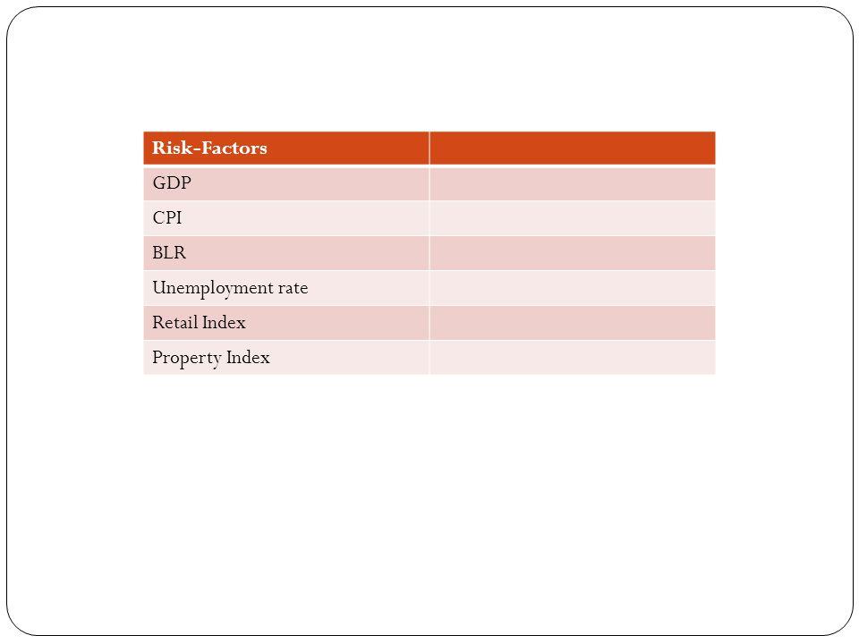 Risk-Factors GDP CPI BLR Unemployment rate Retail Index Property Index