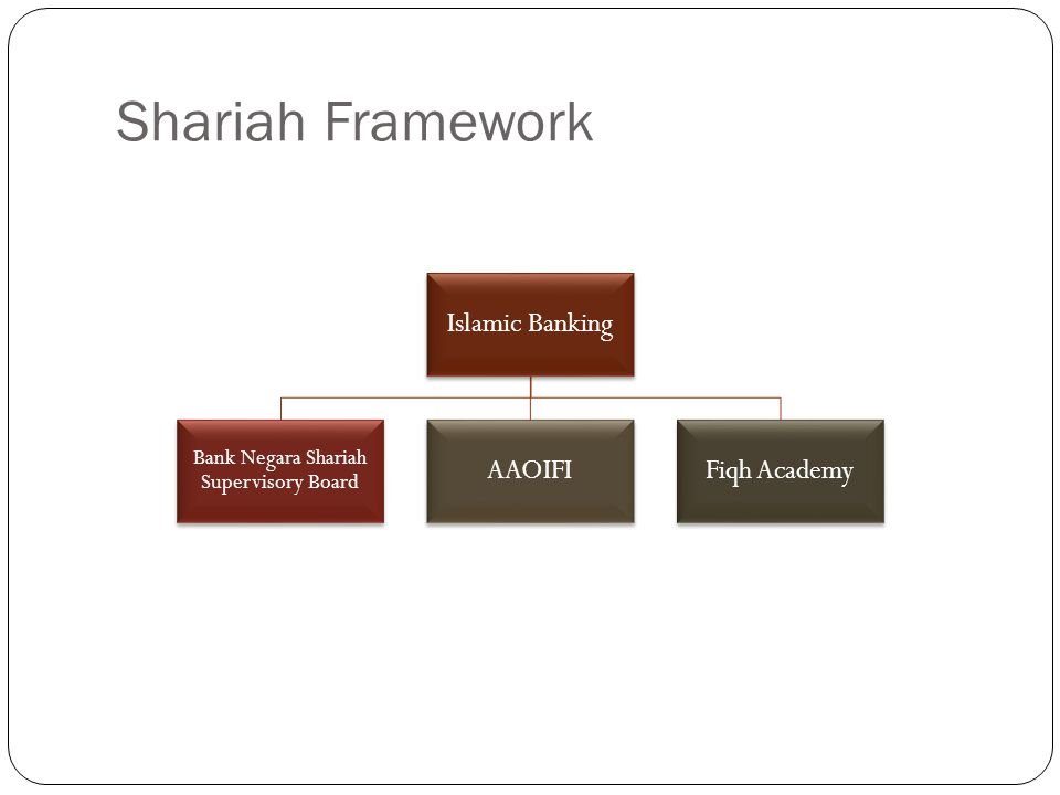 Shariah Framework Islamic Banking Bank Negara Shariah Supervisory Board AAOIFIFiqh Academy
