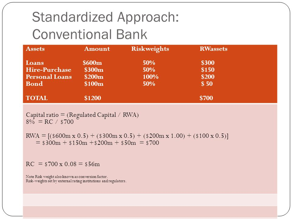 Standardized Approach: Conventional Bank Assets Amount Riskweights RWassets Loans $600m50%$300 Hire-Purchase$300m50%$150 Personal Loans$200m100%$200 Bond$100m50%$ 50 TOTAL$1200 $700 Capital ratio = (Regulated Capital / RWA) 8% = RC / $700 RWA = [($600m x 0.5) + ($300m x 0.5) + ($200m x 1.00) + ($100 x 0.5)] = $300m + $150m +$200m + $50m = $700 RC = $700 x 0.08 = $56m Note Risk weight also known as conversion factor.