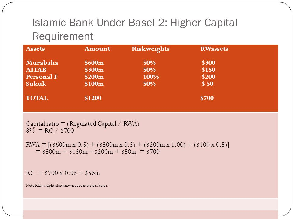 Islamic Bank Under Basel 2: Higher Capital Requirement Assets Amount Riskweights RWassets Murabaha$600m50%$300 AITAB$300m50%$150 Personal F$200m100%$200 Sukuk$100m50%$ 50 TOTAL$1200 $700 Capital ratio = (Regulated Capital / RWA) 8% = RC / $700 RWA = [($600m x 0.5) + ($300m x 0.5) + ($200m x 1.00) + ($100 x 0.5)] = $300m + $150m +$200m + $50m = $700 RC = $700 x 0.08 = $56m Note Risk weight also known as conversion factor.