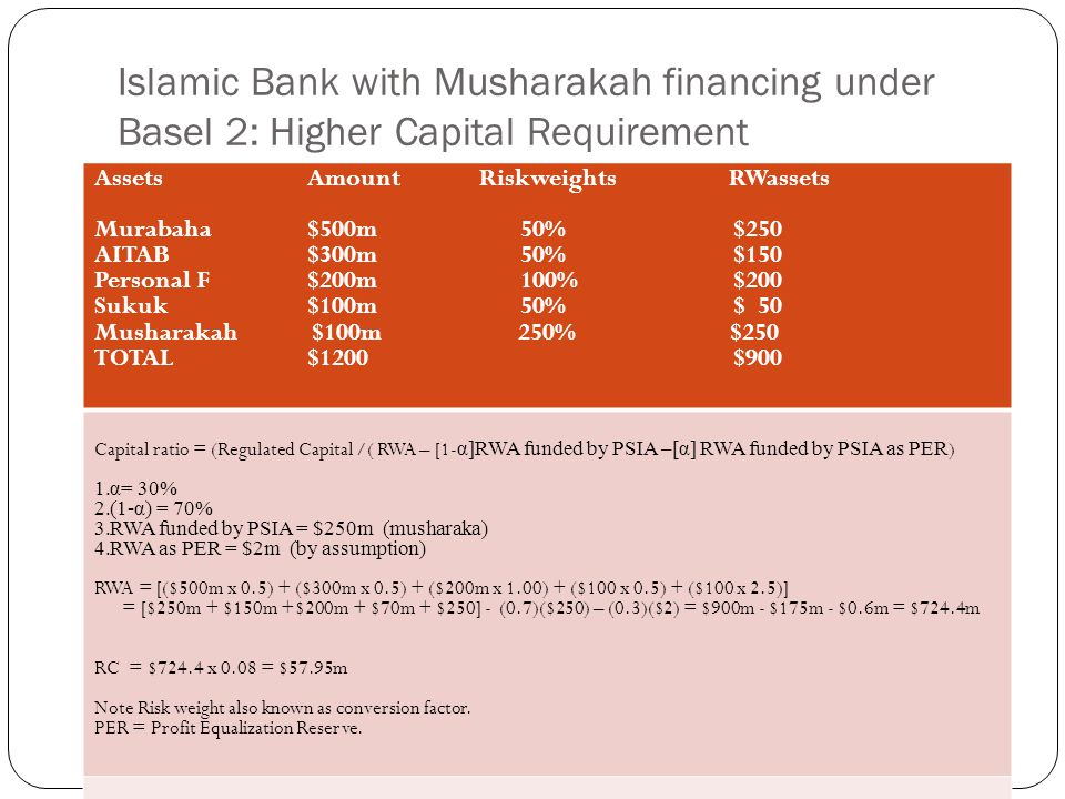 Islamic Bank with Musharakah financing under Basel 2: Higher Capital Requirement Assets Amount Riskweights RWassets Murabaha$500m50%$250 AITAB$300m50%$150 Personal F$200m100%$200 Sukuk$100m50%$ 50 Musharakah $100m 250% $250 TOTAL$1200 $900 Capital ratio = (Regulated Capital /( RWA – [1- α]RWA funded by PSIA –[α] RWA funded by PSIA as PER ) 1.α= 30% 2.(1-α) = 70% 3.RWA funded by PSIA = $250m (musharaka) 4.RWA as PER = $2m (by assumption) RWA = [($500m x 0.5) + ($300m x 0.5) + ($200m x 1.00) + ($100 x 0.5) + ($100 x 2.5)] = [$250m + $150m +$200m + $70m + $250] - (0.7)($250) – (0.3)($2) = $900m - $175m - $0.6m = $724.4m RC = $724.4 x 0.08 = $57.95m Note Risk weight also known as conversion factor.