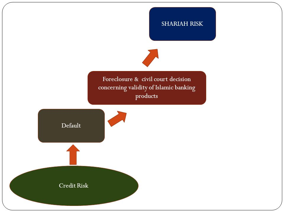 Default Foreclosure & civil court decision concerning validity of Islamic banking products SHARIAH RISK Credit Risk