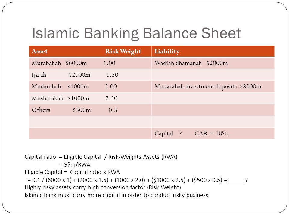 Islamic Banking Balance Sheet Asset Risk WeightLiability Murabahah $6000m 1.00Wadiah dhamanah $2000m Ijarah $2000m 1.50 Mudarabah $1000m 2.00Mudarabah investment deposits $8000m Musharakah $1000m 2.50 Others $500m 0.5 Capital .