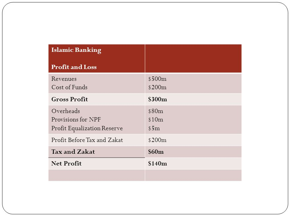 Islamic Banking Profit and Loss Revenues Cost of Funds $500m $200m Gross Profit$300m Overheads Provisions for NPF Profit Equalization Reserve $80m $10m $5m Profit Before Tax and Zakat$200m Tax and Zakat$60m Net Profit$140m