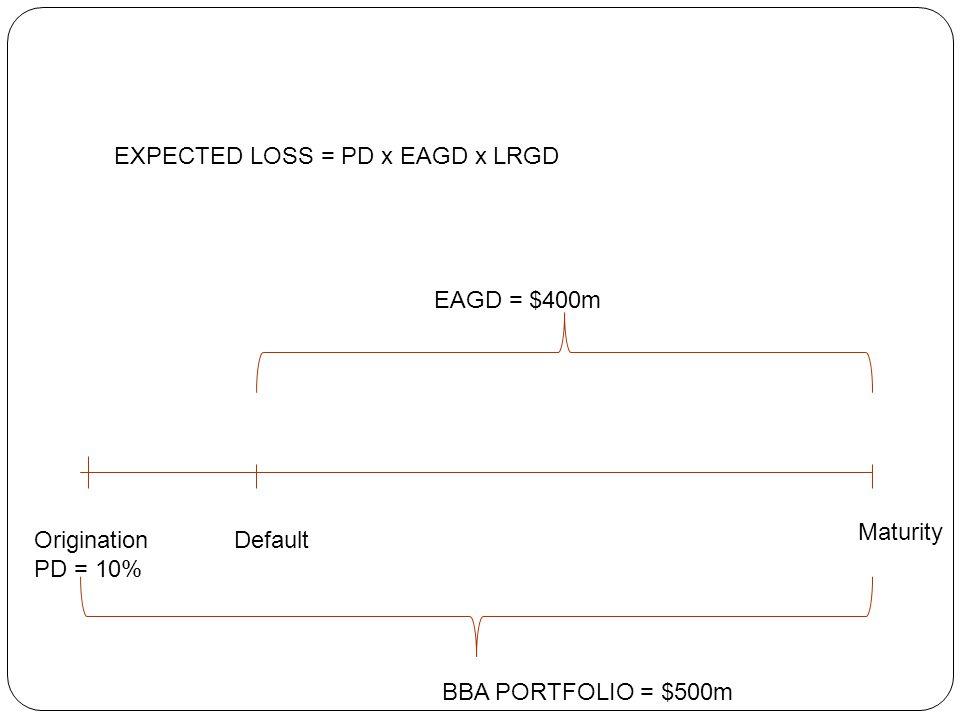 Origination PD = 10% Default Maturity EAGD = $400m BBA PORTFOLIO = $500m EXPECTED LOSS = PD x EAGD x LRGD