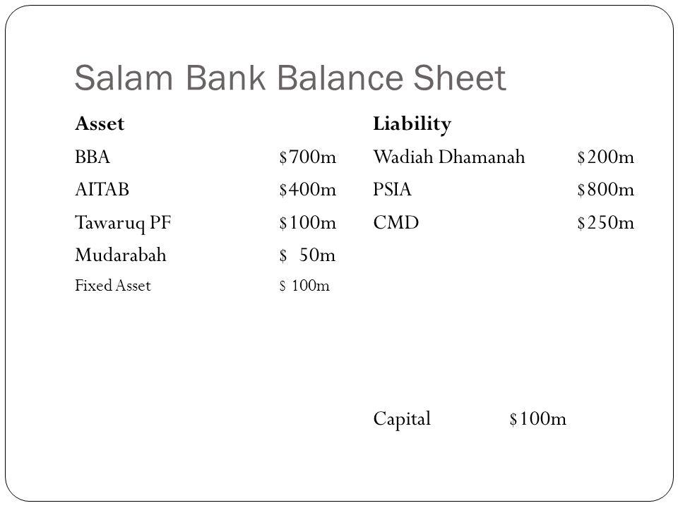 Salam Bank Balance Sheet Asset BBA$700m AITAB$400m Tawaruq PF$100m Mudarabah$ 50m Fixed Asset$ 100m Liability Wadiah Dhamanah $200m PSIA$800m CMD$250m Capital$100m