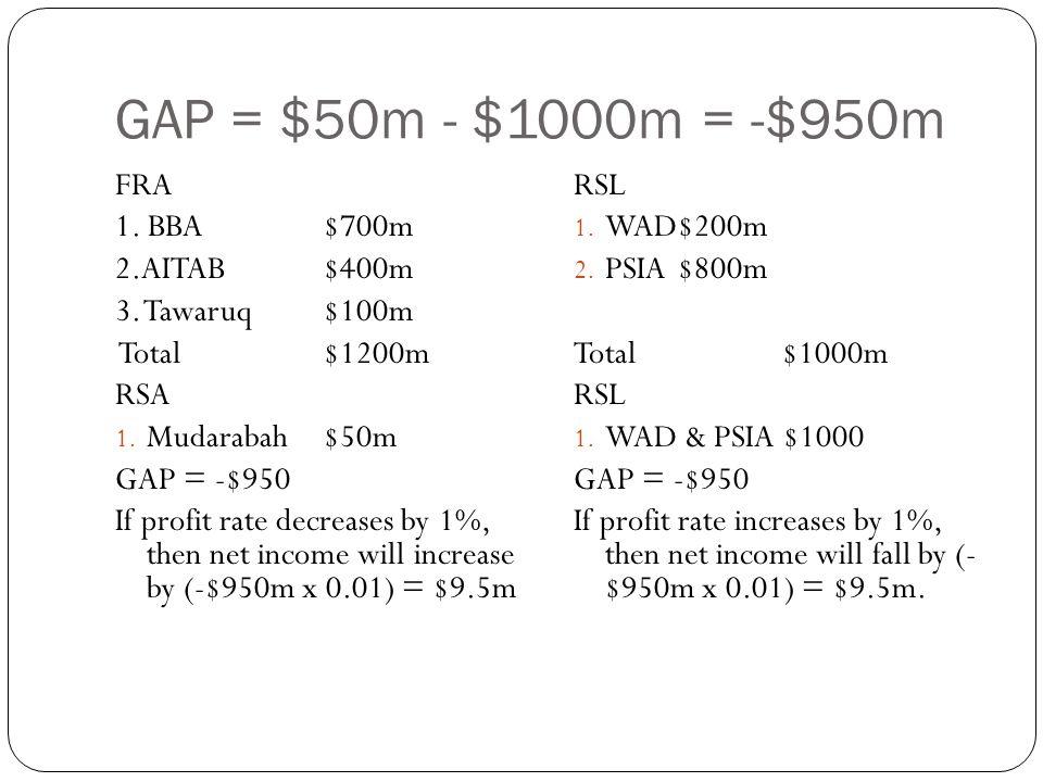 GAP = $50m - $1000m = -$950m FRA 1.BBA$700m 2.AITAB$400m 3.